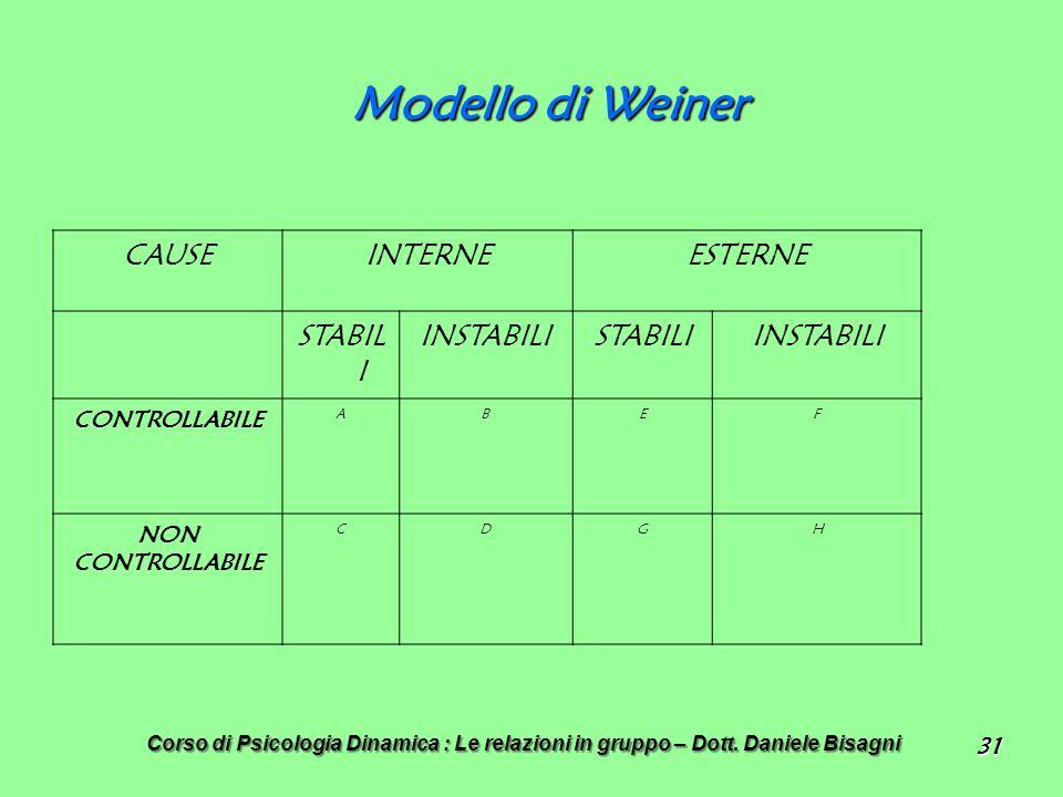 Modello di Weiner CAUSE INTERNE ESTERNE STABILI INSTABILI