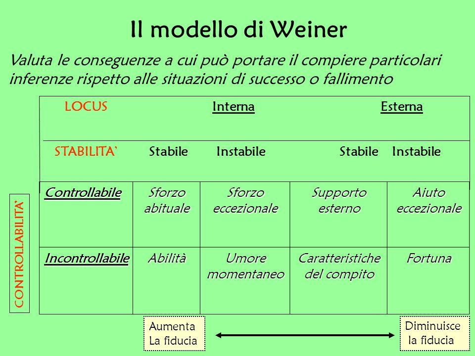 Il modello di Weiner Valuta le conseguenze a cui può portare il compiere particolari inferenze rispetto alle situazioni di successo o fallimento.