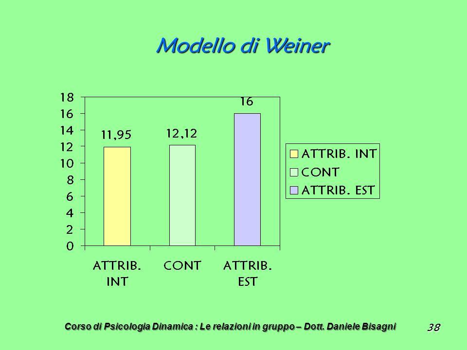Modello di Weiner Corso di Psicologia Dinamica : Le relazioni in gruppo – Dott. Daniele Bisagni 38