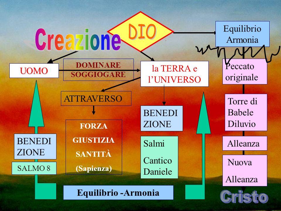 DIO Creazione Equilibrio Armonia Peccato originale