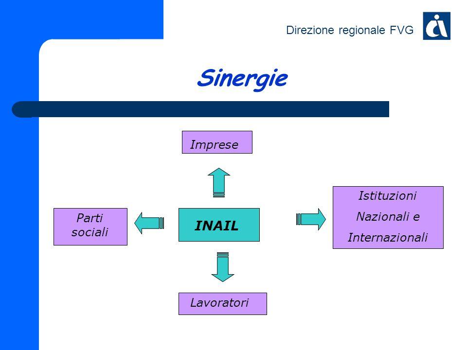 Sinergie INAIL Imprese Istituzioni Nazionali e Internazionali