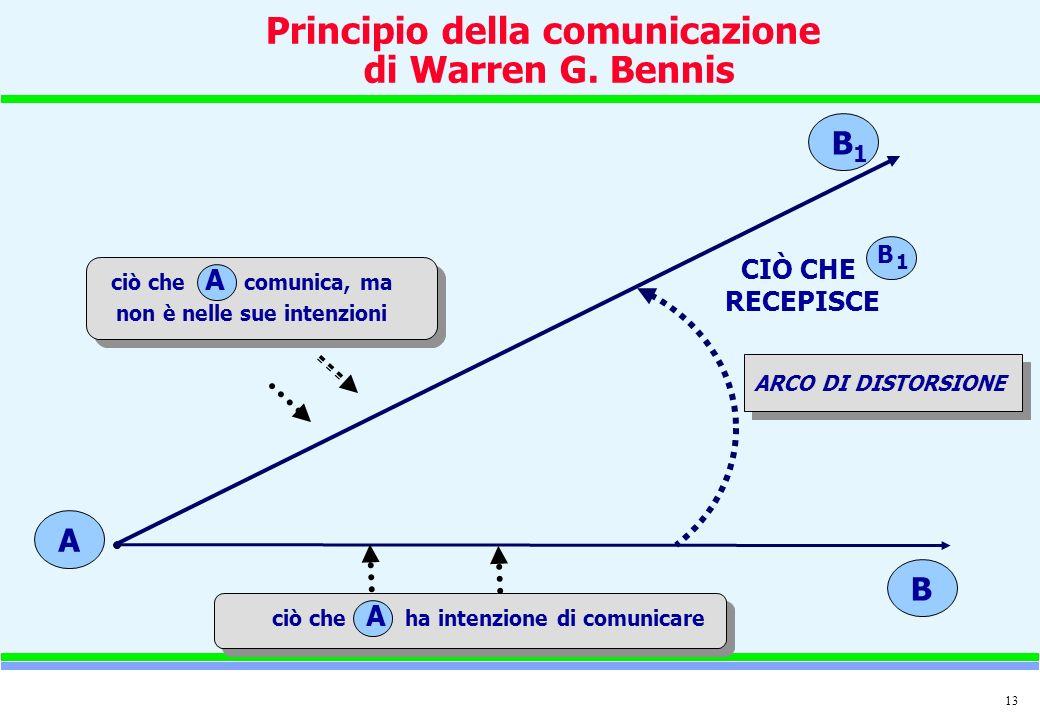 Principio della comunicazione di Warren G. Bennis