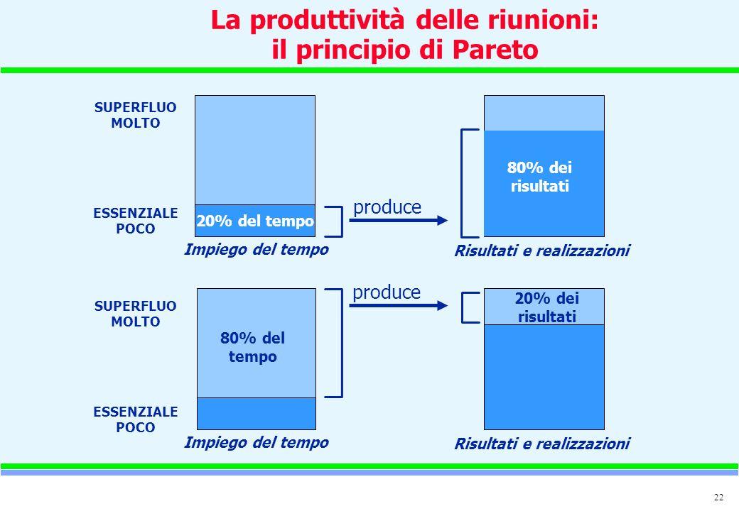 La produttività delle riunioni: il principio di Pareto
