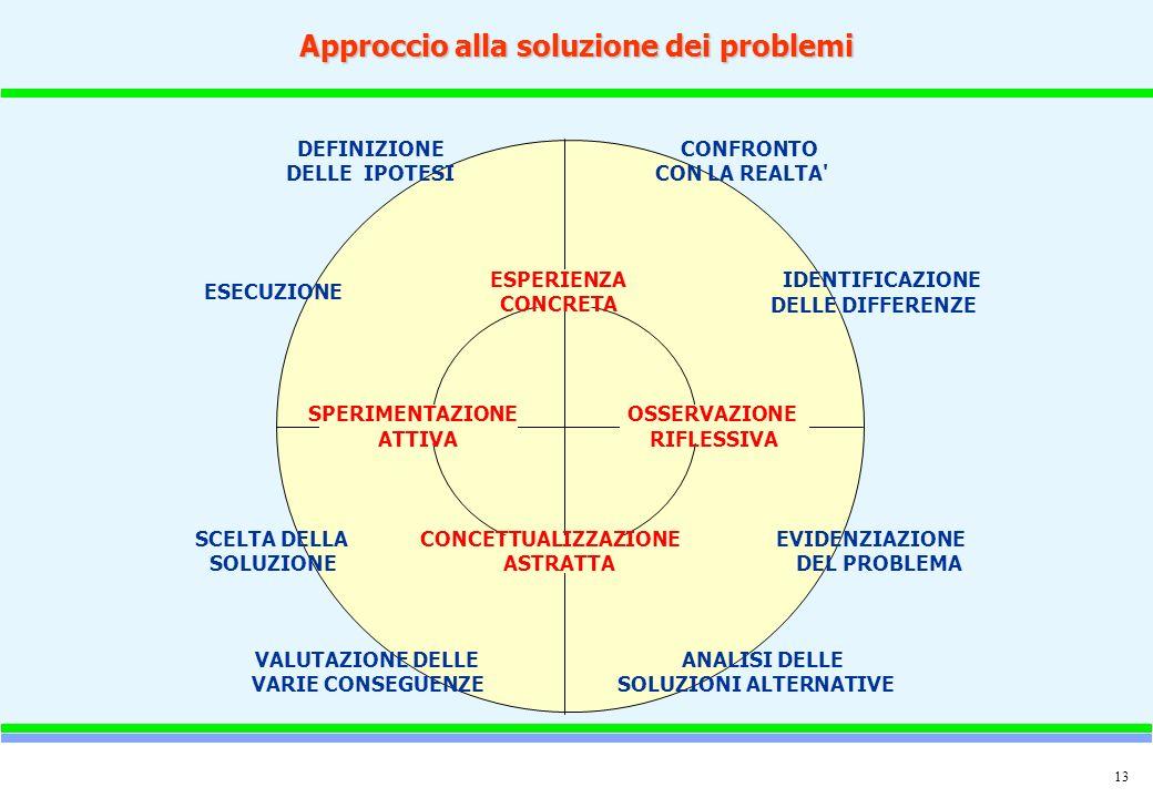 Approccio alla soluzione dei problemi