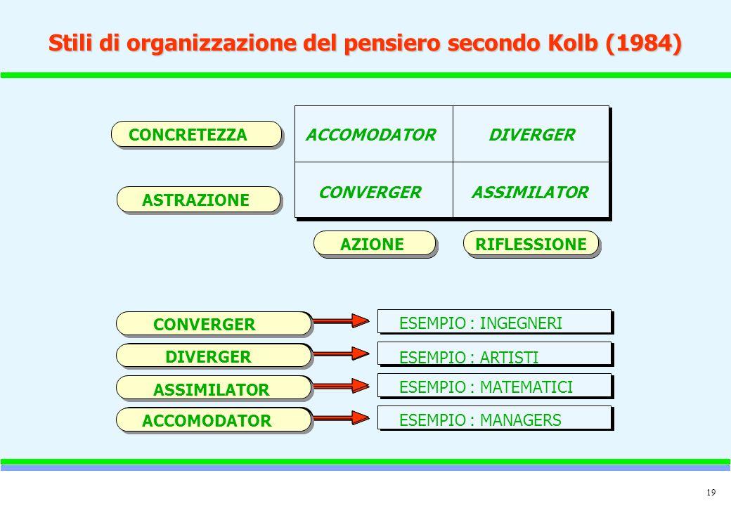 Stili di organizzazione del pensiero secondo Kolb (1984)