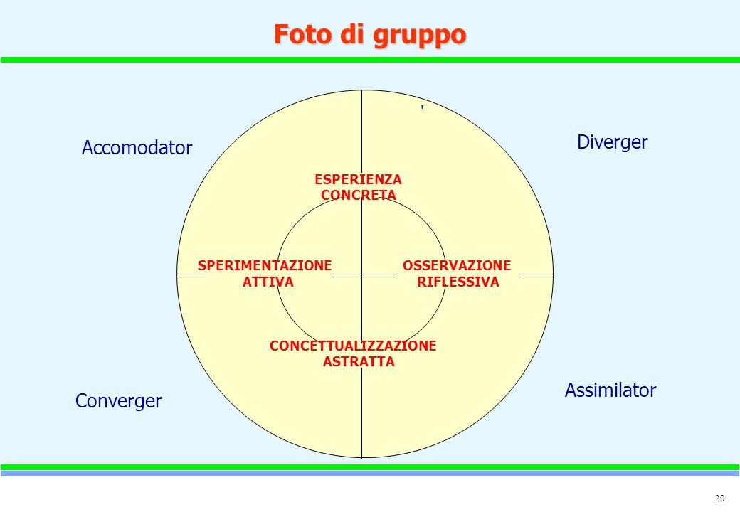 Foto di gruppo Diverger Accomodator Assimilator Converger ESPERIENZA