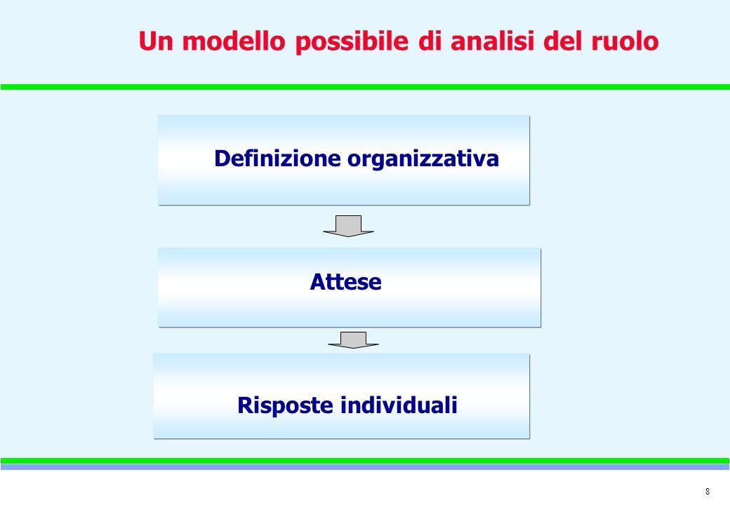 Un modello possibile di analisi del ruolo