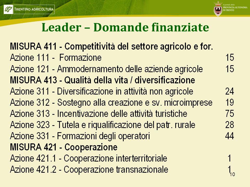 Leader – Domande finanziate