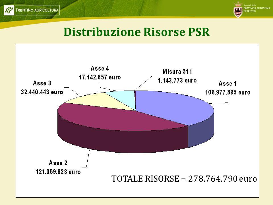 Distribuzione Risorse PSR