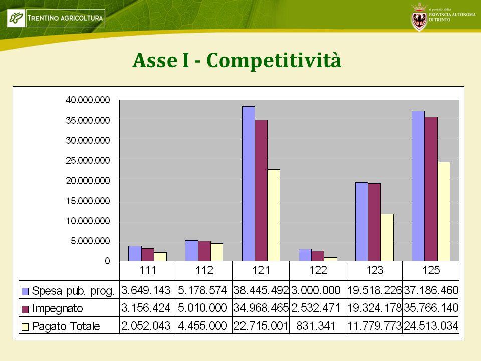 Asse I - Competitività ASSE1 IMPEGNI 93% PAGAMENTI 62%