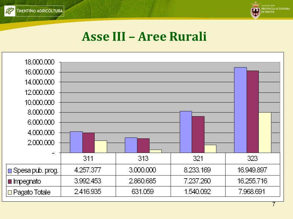 Asse III – Aree Rurali