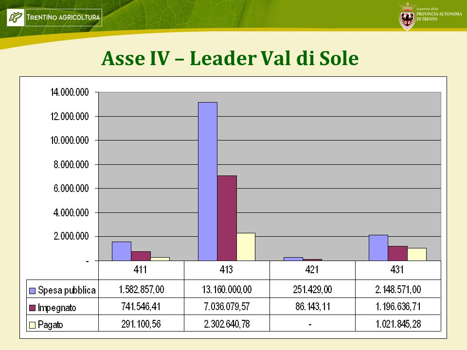 Asse IV – Leader Val di Sole