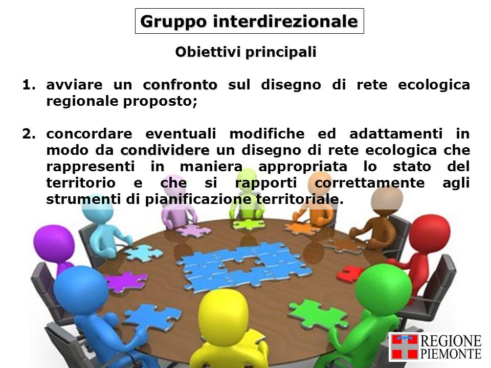 Gruppo interdirezionale