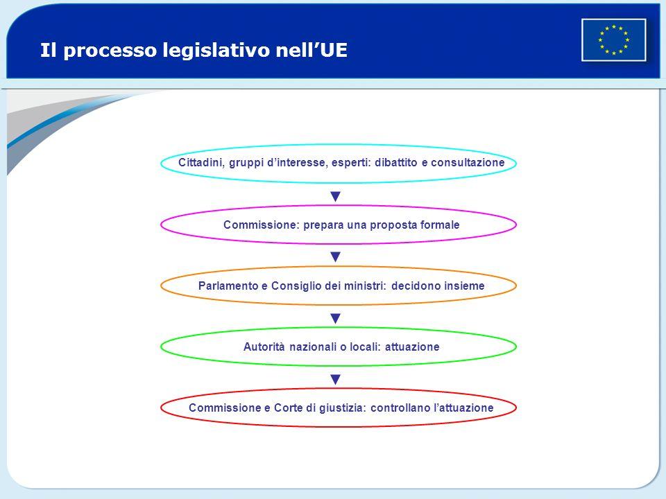 Il processo legislativo nell'UE