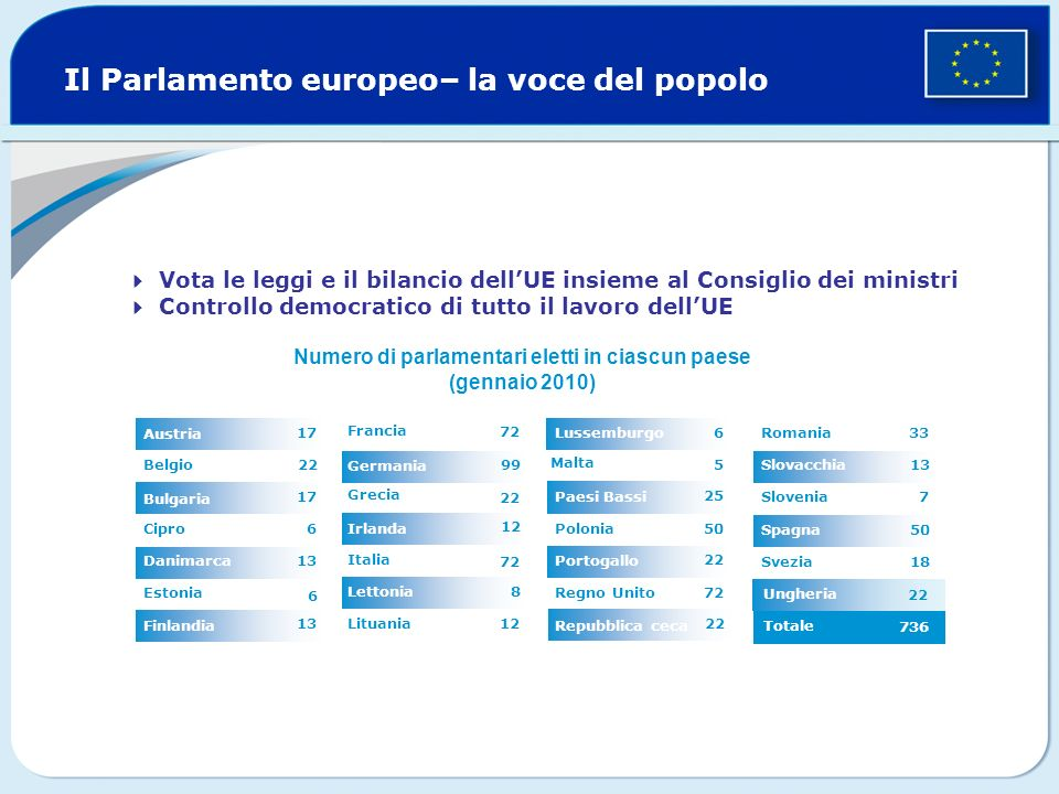 Il Parlamento europeo– la voce del popolo