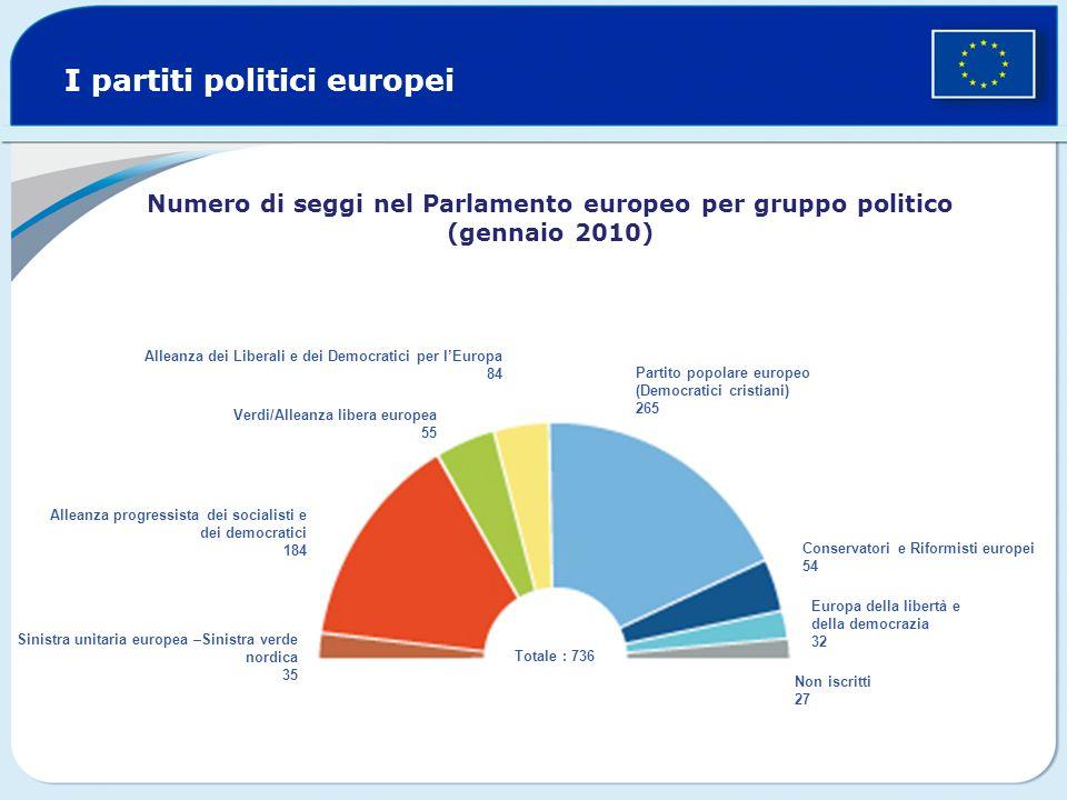 I partiti politici europei