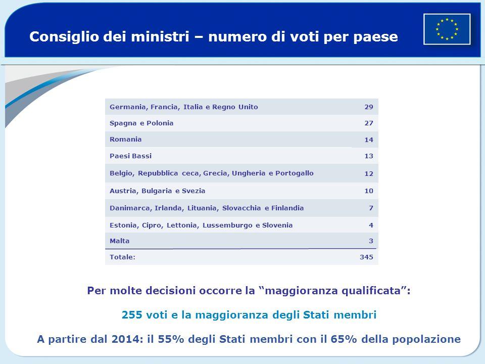 Consiglio dei ministri – numero di voti per paese