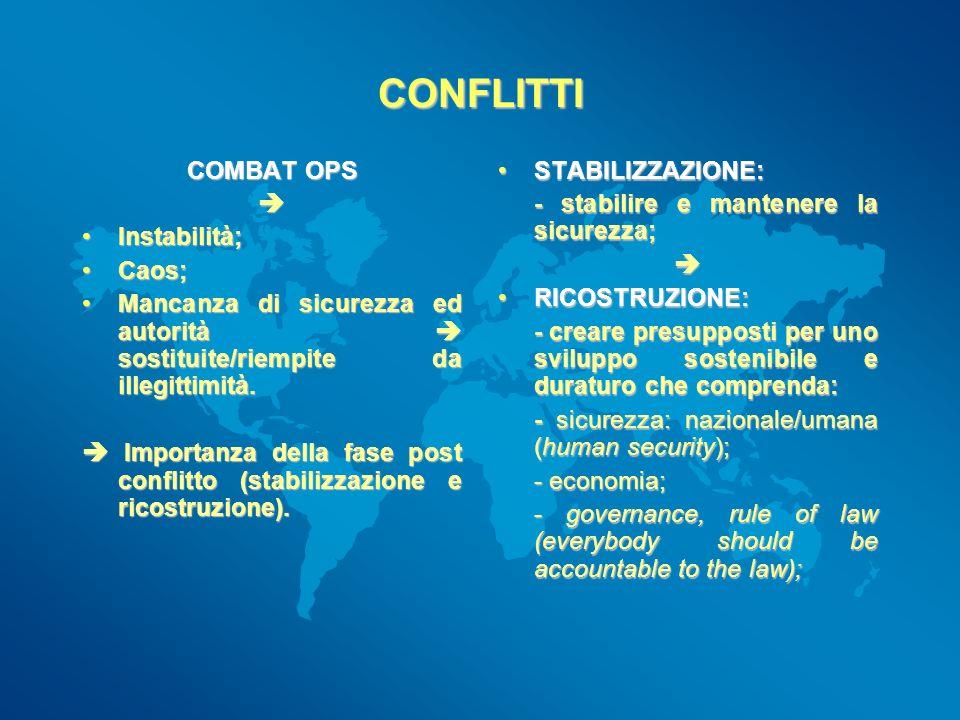CONFLITTI COMBAT OPS  Instabilità; Caos;