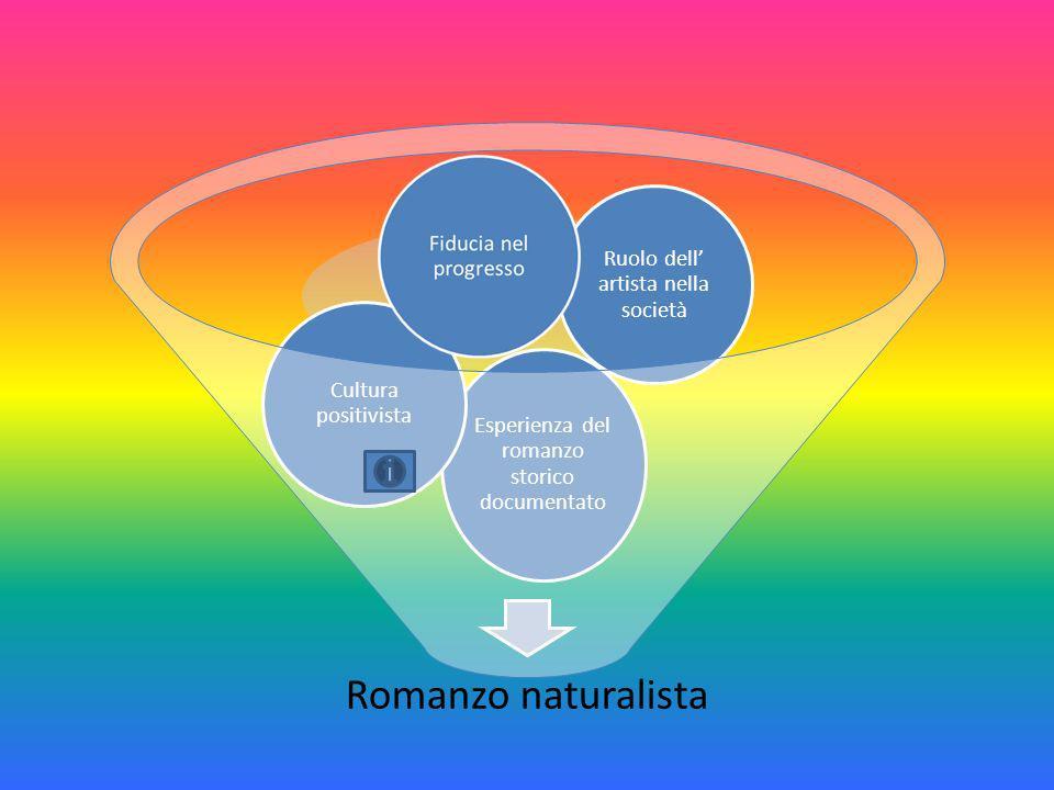 Romanzo naturalista Ruolo dell' artista nella società