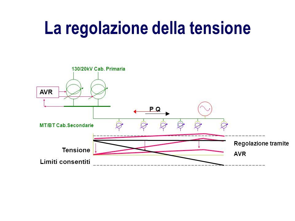 La regolazione della tensione