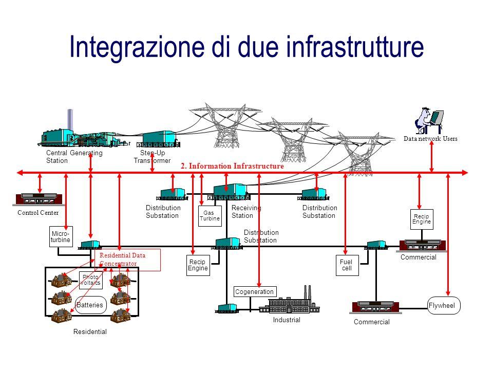 Integrazione di due infrastrutture