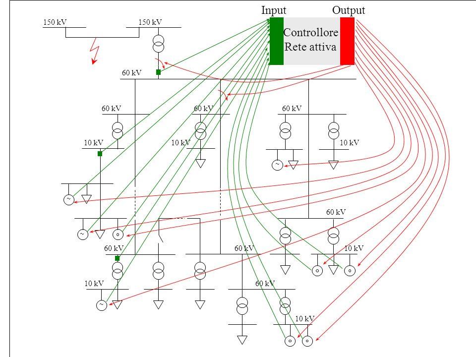 Input Output Controllore Rete attiva 150 kV 150 kV 60 kV 60 kV 60 kV