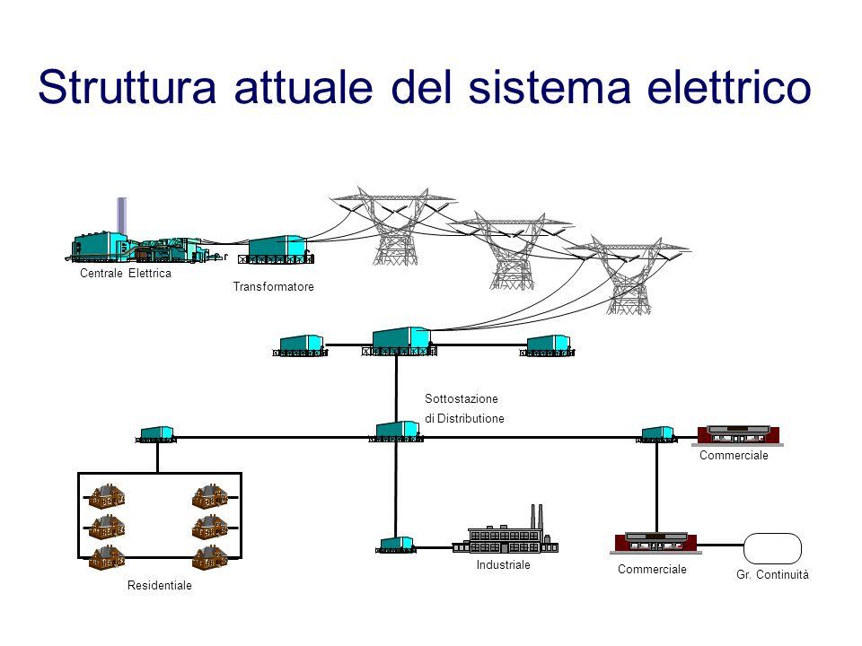 Struttura attuale del sistema elettrico
