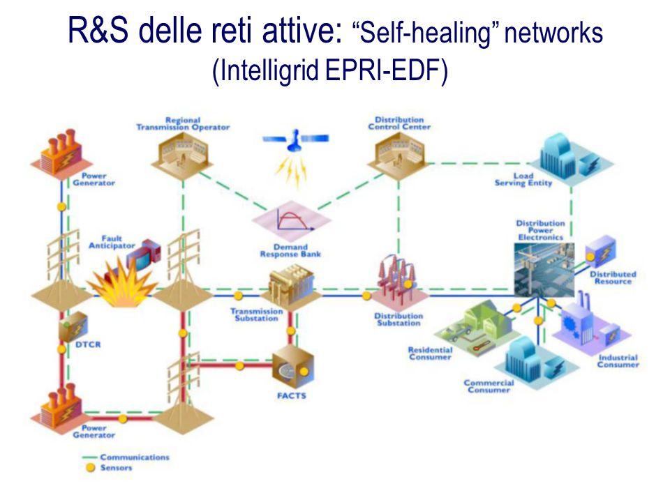 R&S delle reti attive: Self-healing networks (Intelligrid EPRI-EDF)