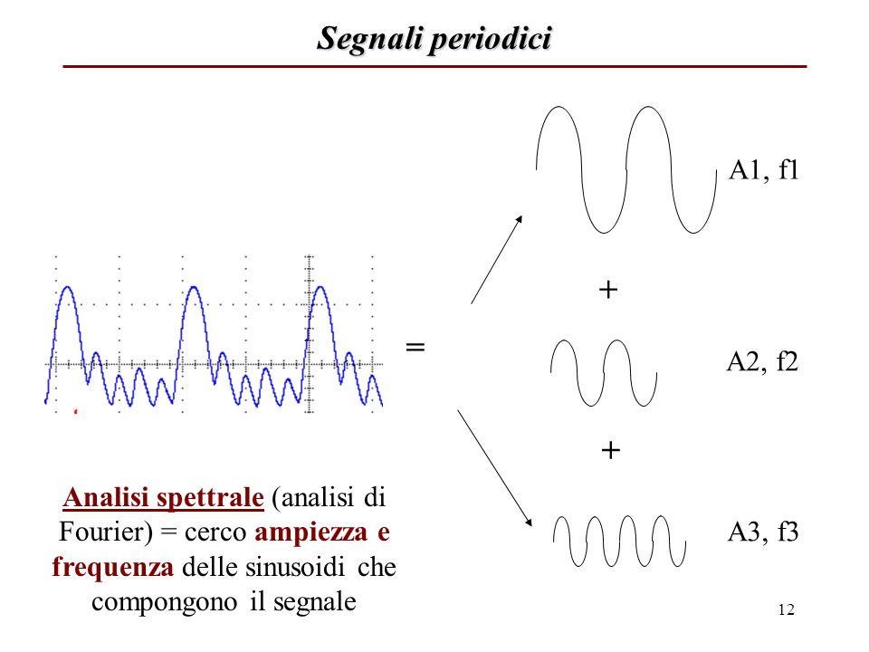 Segnali periodici + = + A1, f1 A2, f2