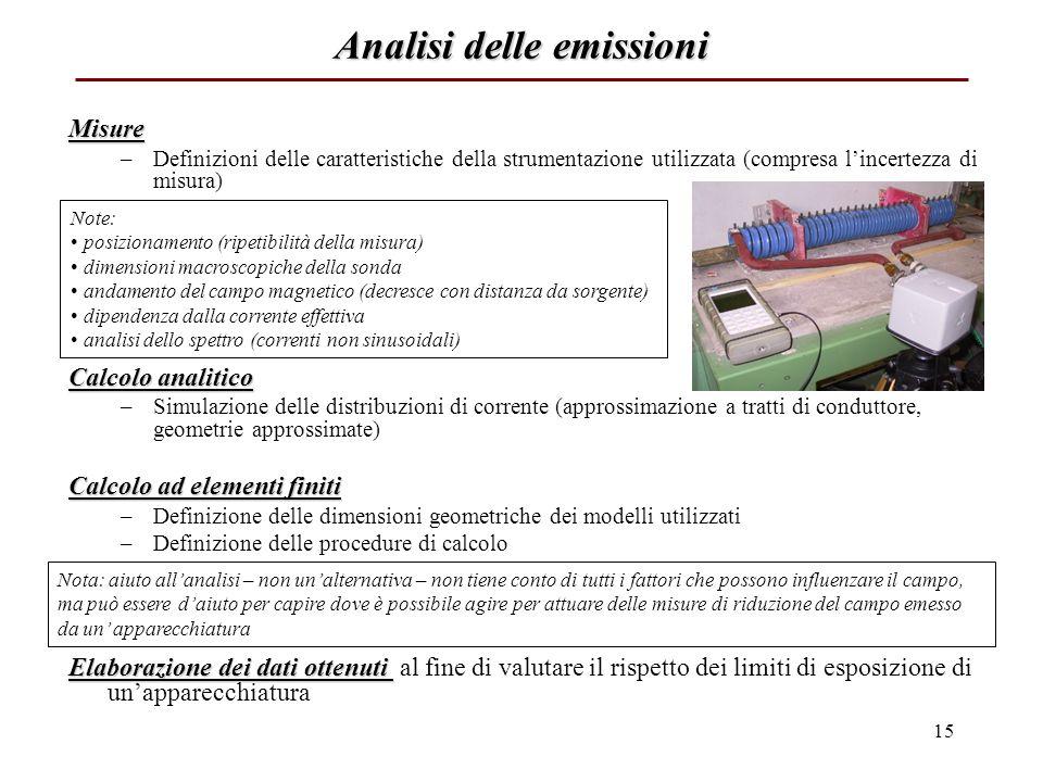 Analisi delle emissioni