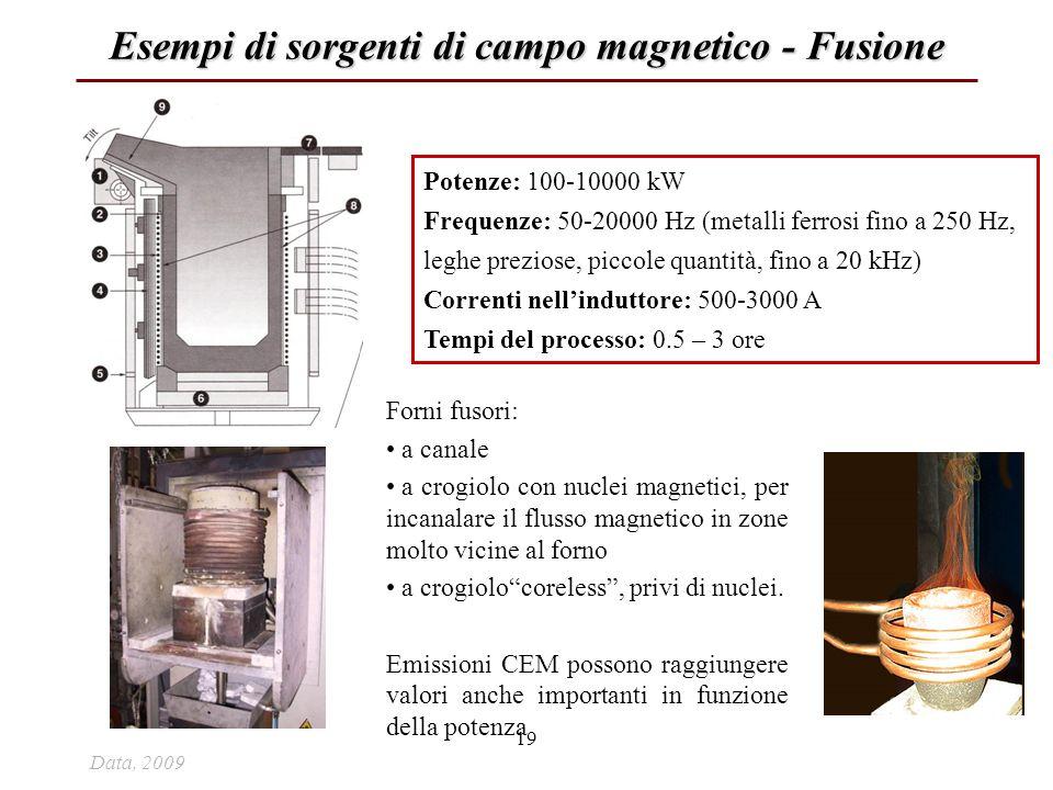 Esempi di sorgenti di campo magnetico - Fusione