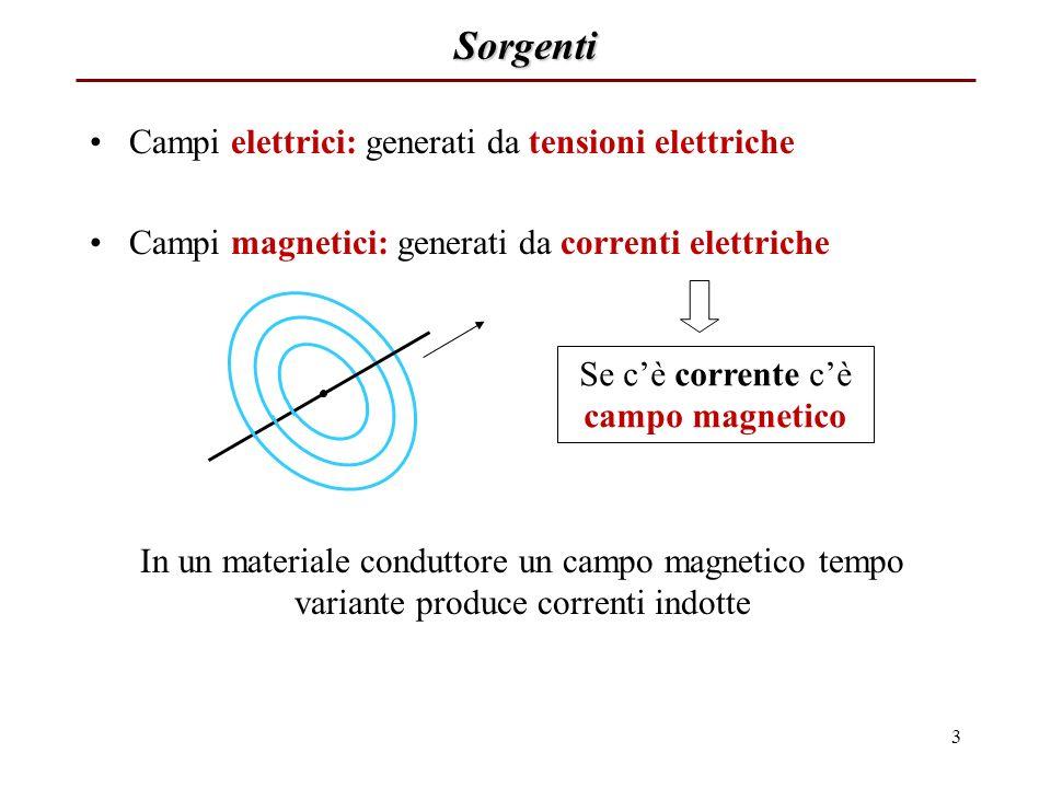 Se c'è corrente c'è campo magnetico