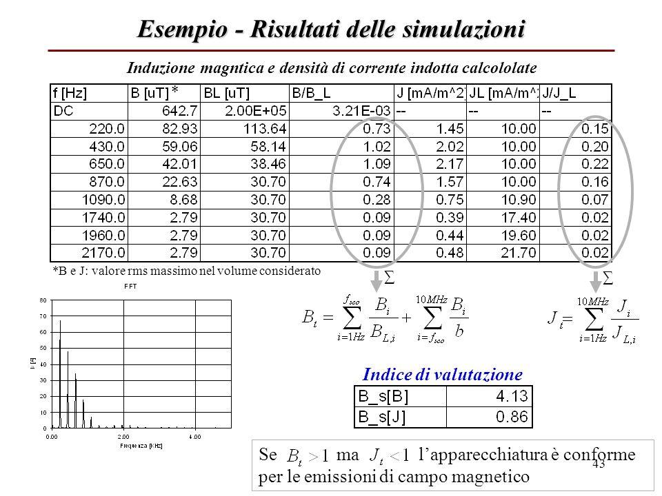 Esempio - Risultati delle simulazioni