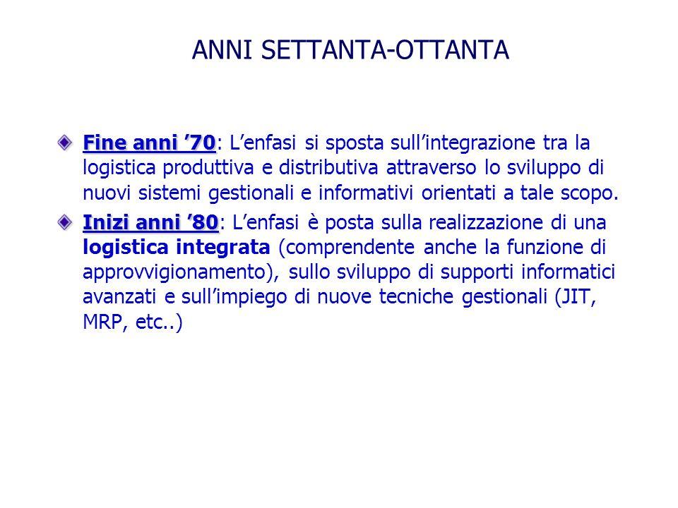 ANNI SETTANTA-OTTANTA