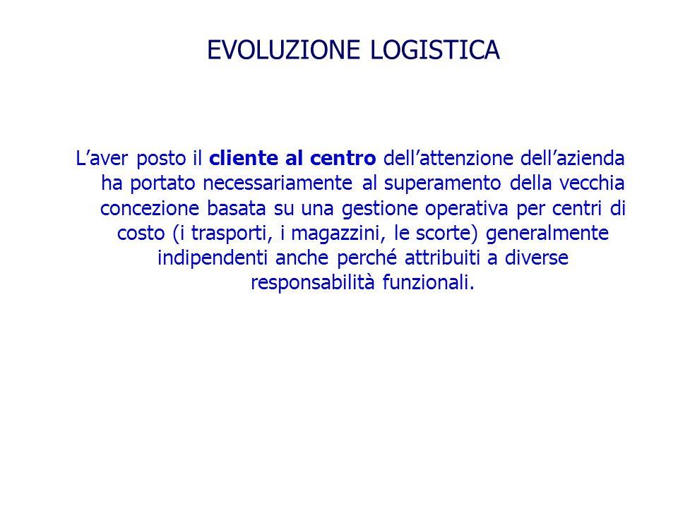 EVOLUZIONE LOGISTICA