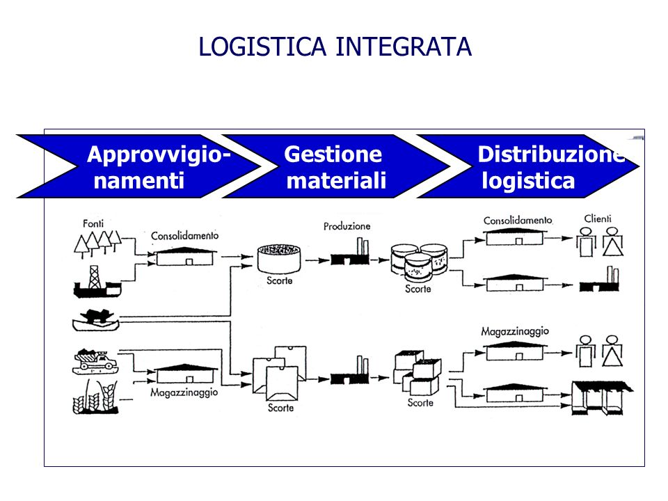 LOGISTICA INTEGRATA Approvvigio- namenti Gestione materiali