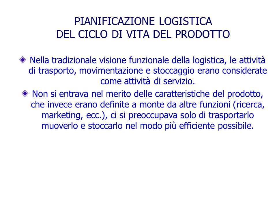 PIANIFICAZIONE LOGISTICA DEL CICLO DI VITA DEL PRODOTTO