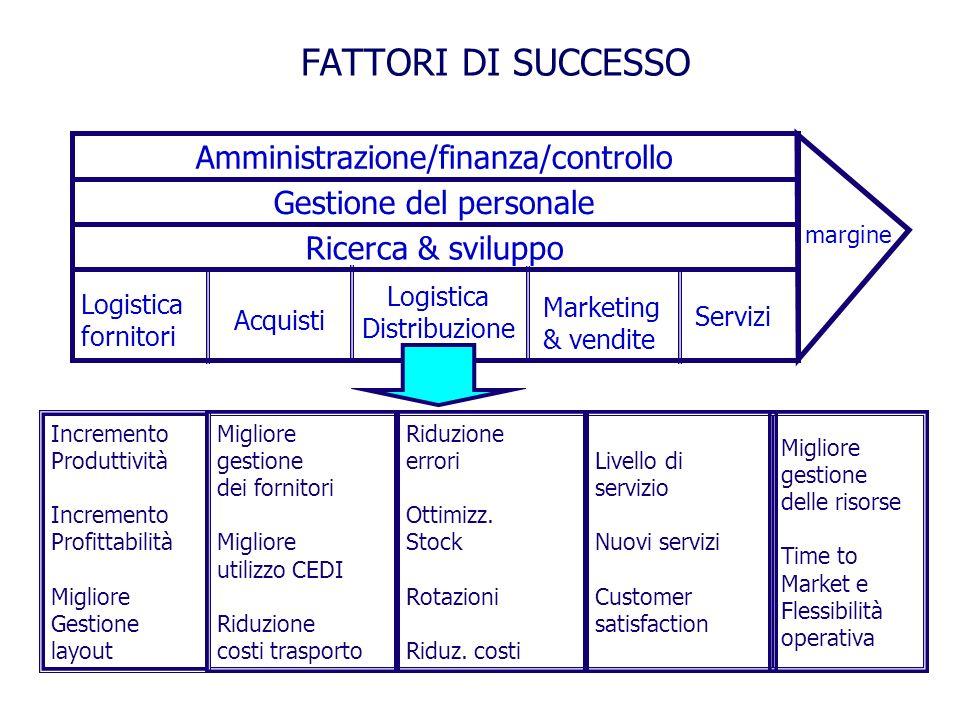 FATTORI DI SUCCESSO Amministrazione/finanza/controllo