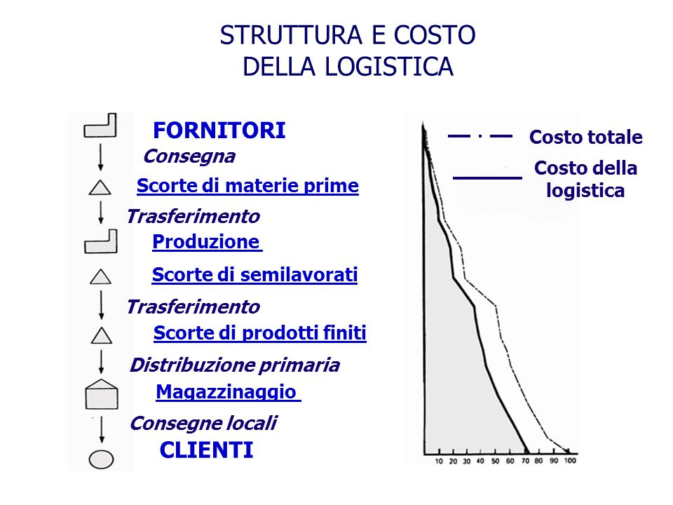 STRUTTURA E COSTO DELLA LOGISTICA
