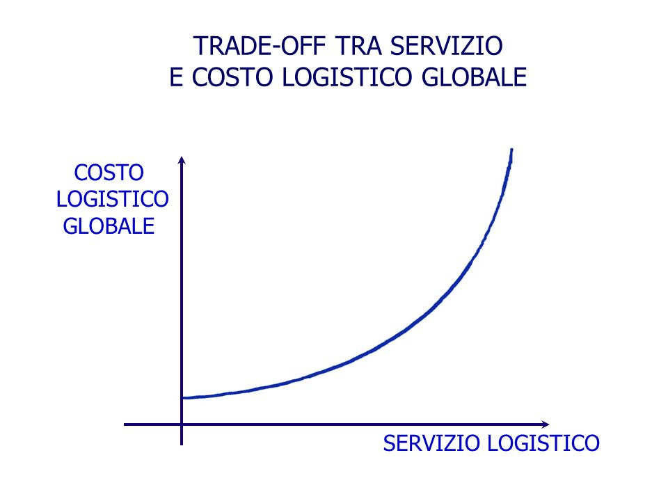 TRADE-OFF TRA SERVIZIO E COSTO LOGISTICO GLOBALE
