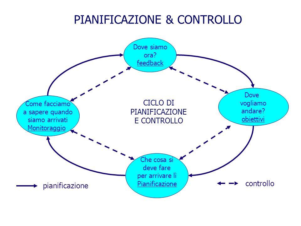CICLO DI PIANIFICAZIONE E CONTROLLO