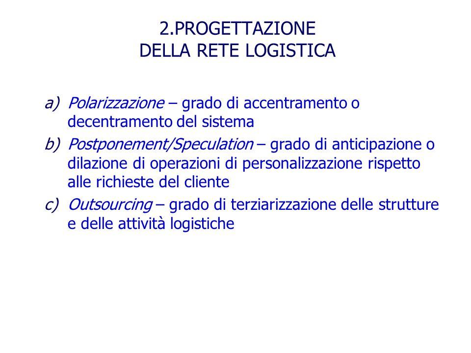 2.PROGETTAZIONE DELLA RETE LOGISTICA