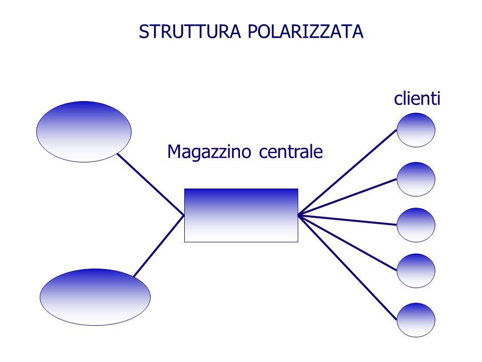 STRUTTURA POLARIZZATA