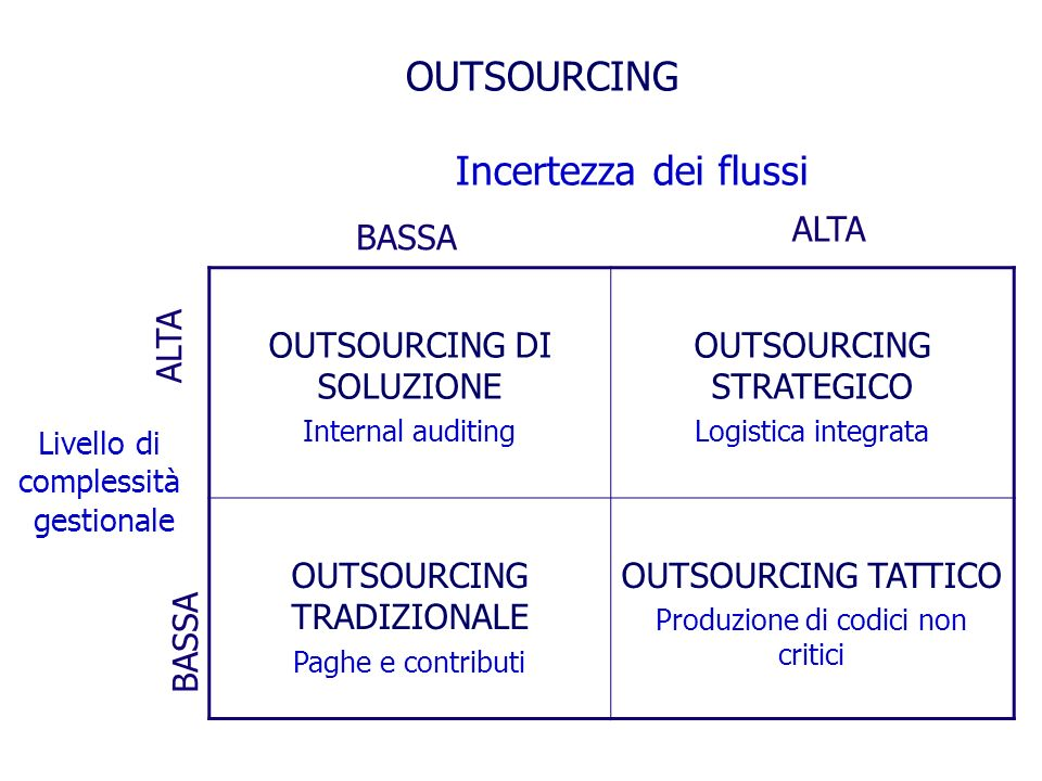 OUTSOURCING Incertezza dei flussi ALTA BASSA OUTSOURCING DI SOLUZIONE