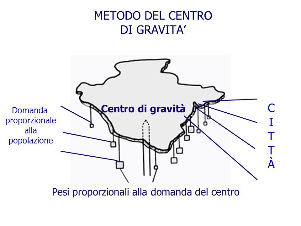 METODO DEL CENTRO DI GRAVITA'