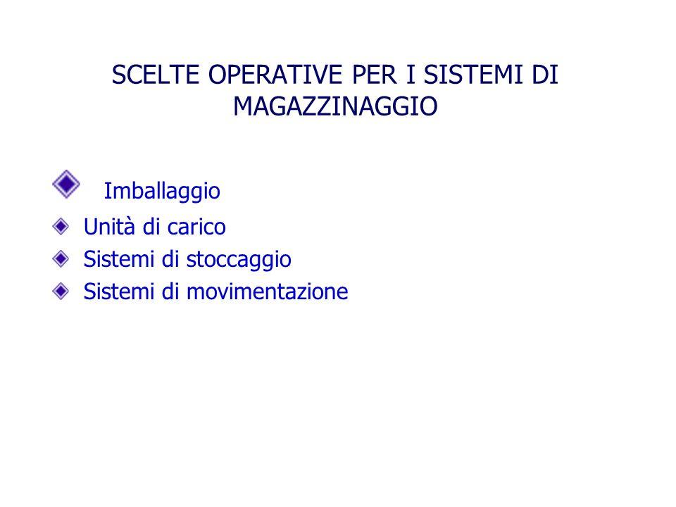 SCELTE OPERATIVE PER I SISTEMI DI MAGAZZINAGGIO