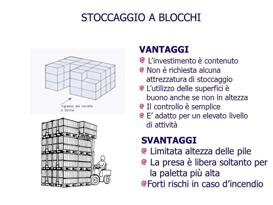 STOCCAGGIO A BLOCCHI VANTAGGI L'investimento è contenuto SVANTAGGI