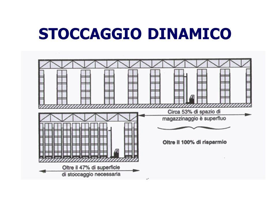 STOCCAGGIO DINAMICO