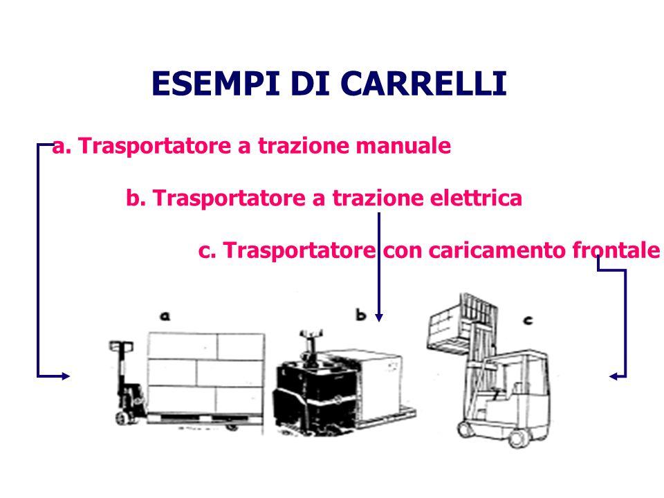 ESEMPI DI CARRELLI a. Trasportatore a trazione manuale