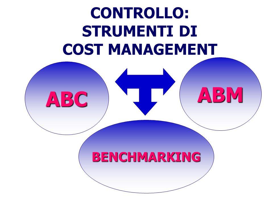 CONTROLLO: STRUMENTI DI COST MANAGEMENT